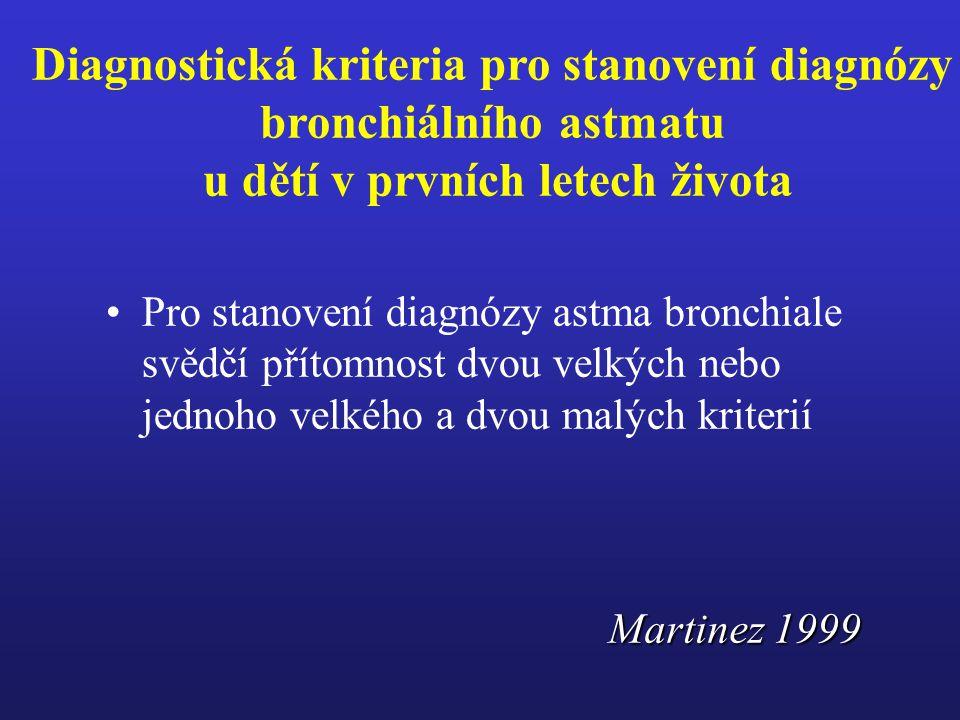 Diagnostická kriteria pro stanovení diagnózy bronchiálního astmatu u dětí v prvních letech života