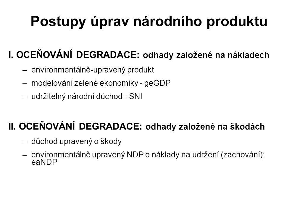 Postupy úprav národního produktu