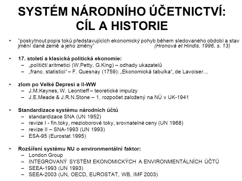 SYSTÉM NÁRODNÍHO ÚČETNICTVÍ: CÍL A HISTORIE