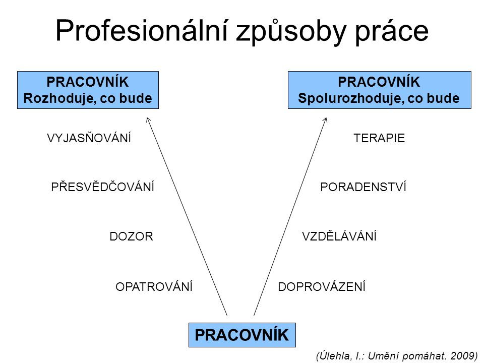 Profesionální způsoby práce