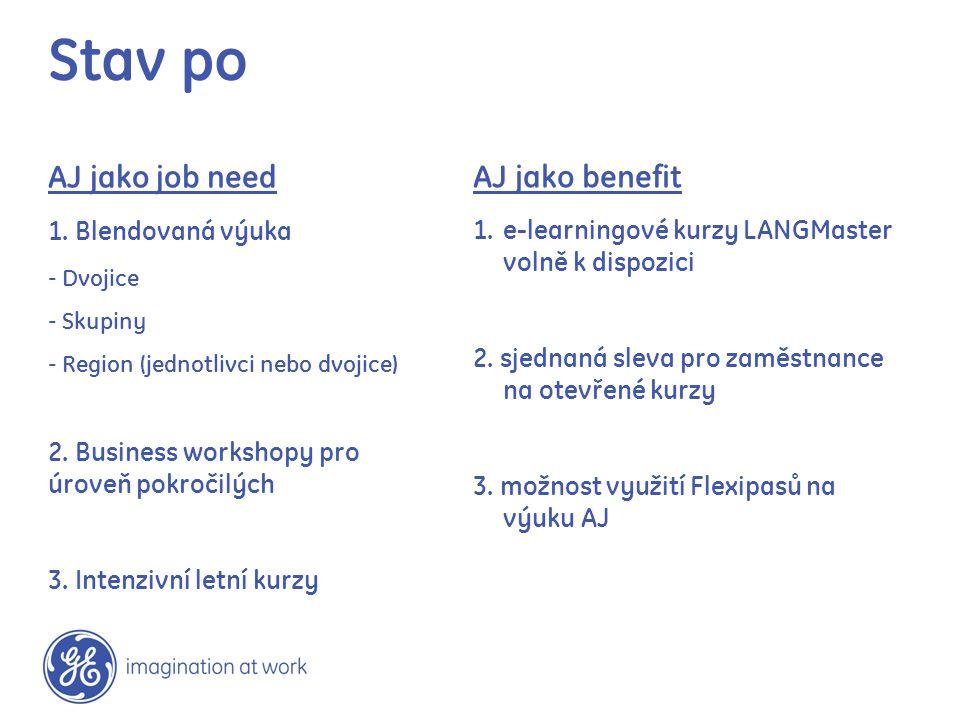 Stav po AJ jako job need AJ jako benefit 1. Blendovaná výuka