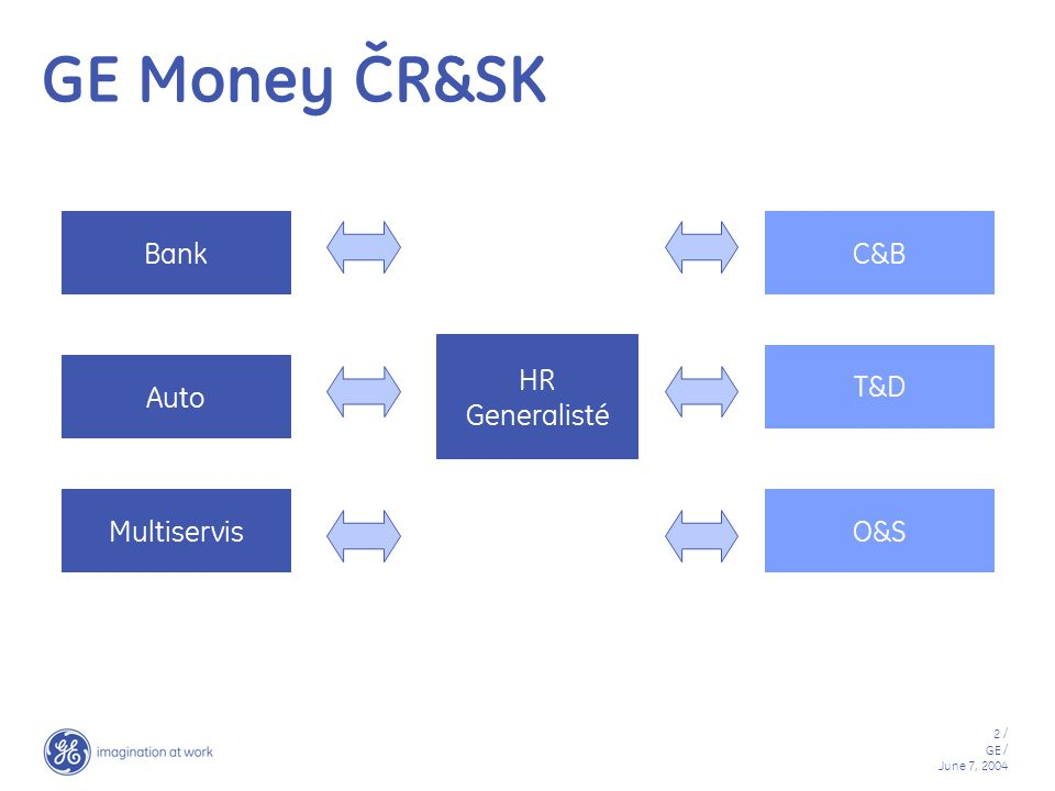 GE Money ČR&SK Bank HR Generalisté Auto Multiservis C&B T&D O&S