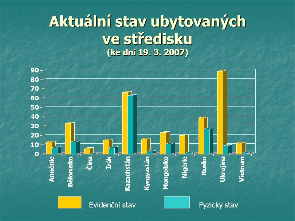 Aktuální stav ubytovaných ve středisku (ke dni 19. 3. 2007)