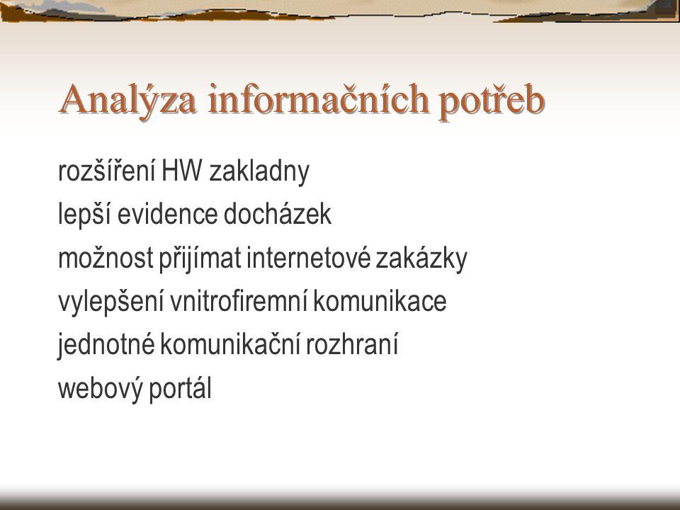 Analýza informačních potřeb