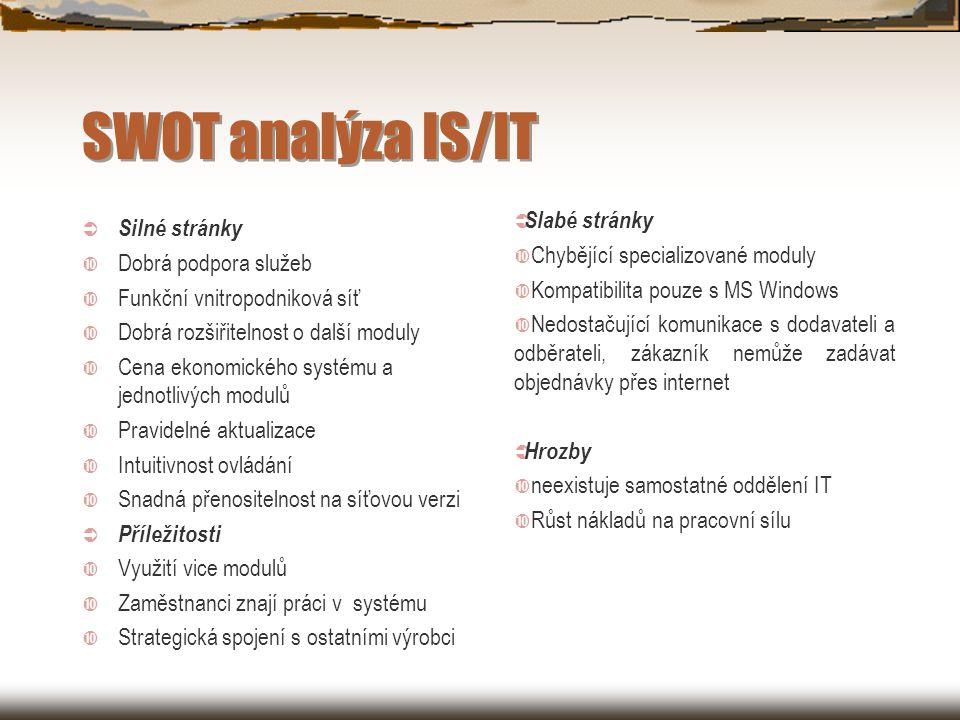SWOT analýza IS/IT Slabé stránky Silné stránky