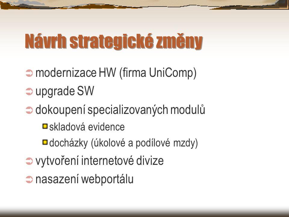 Návrh strategické změny