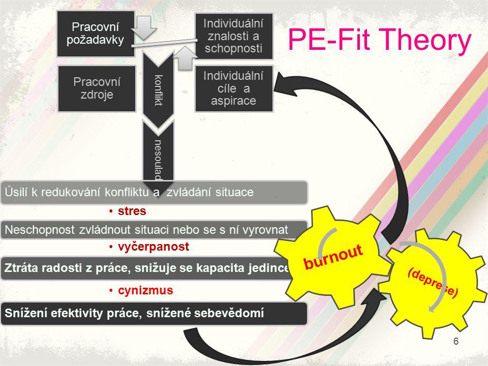 PE-Fit Theory burnout Pracovní požadavky