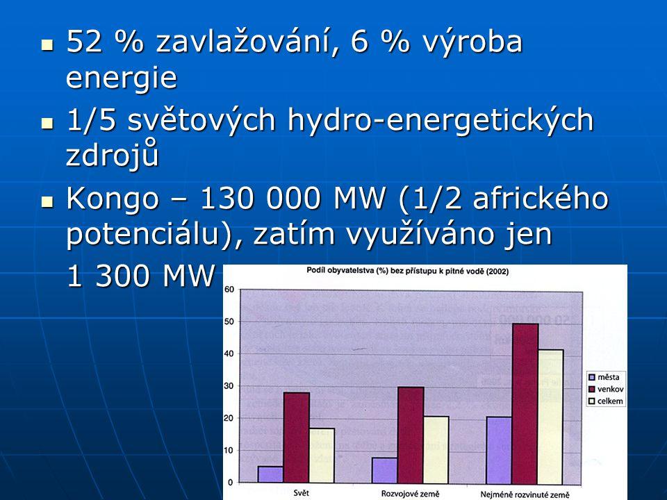 52 % zavlažování, 6 % výroba energie