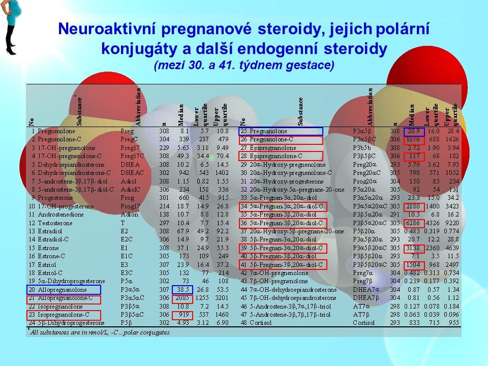 Neuroaktivní pregnanové steroidy, jejich polární konjugáty a další endogenní steroidy (mezi 30.