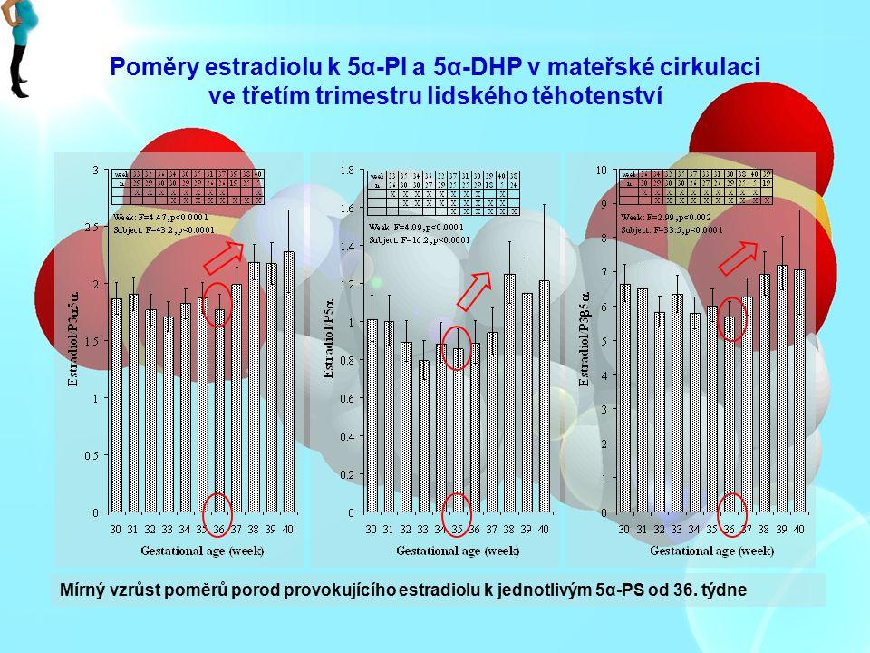 Poměry estradiolu k 5α-PI a 5α-DHP v mateřské cirkulaci ve třetím trimestru lidského těhotenství
