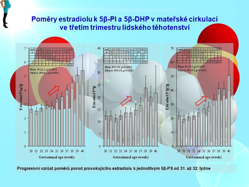 Poměry estradiolu k 5β-PI a 5β-DHP v mateřské cirkulaci ve třetím trimestru lidského těhotenství