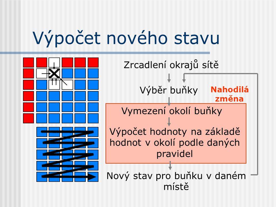 Výpočet nového stavu Zrcadlení okrajů sítě Výběr buňky