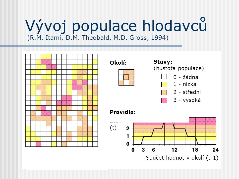 Vývoj populace hlodavců (R.M. Itami, D.M. Theobald, M.D. Gross, 1994)