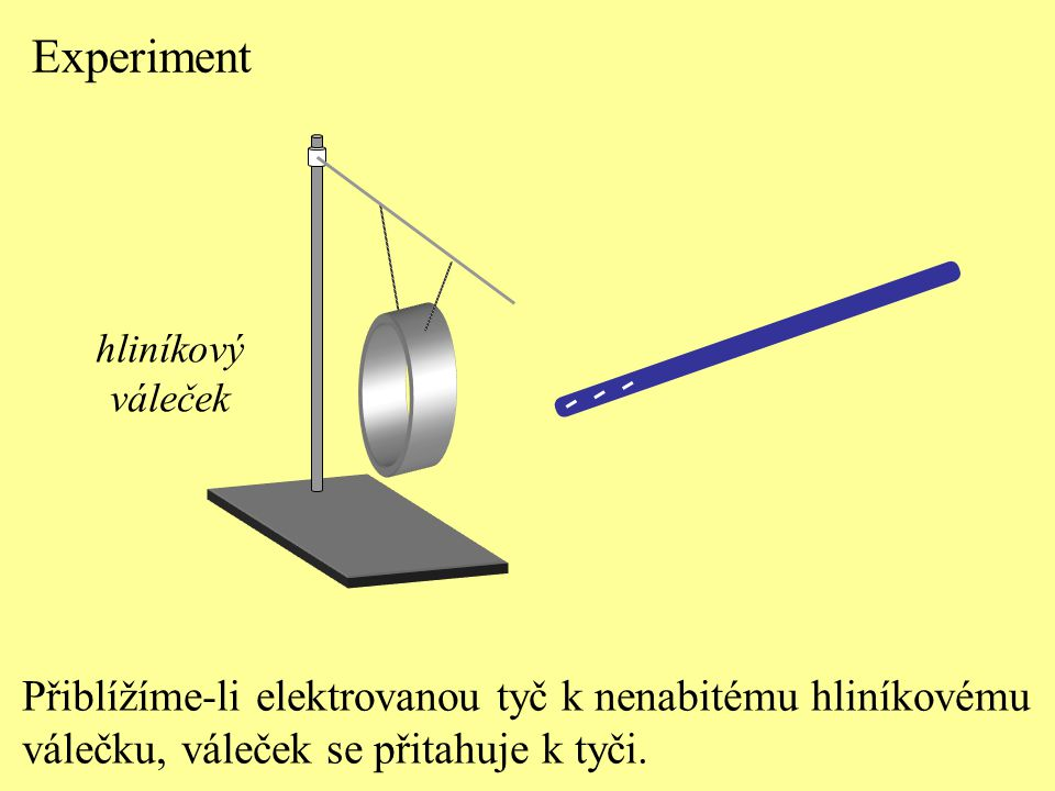 Experiment Přiblížíme-li elektrovanou tyč k nenabitému hliníkovému