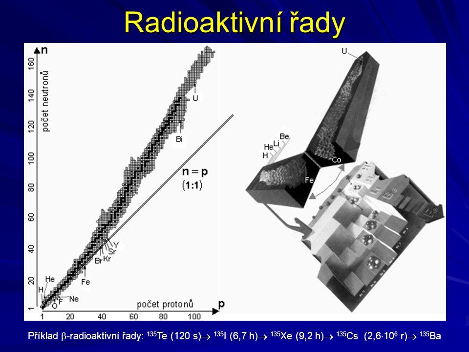 Radioaktivní řady Příklad -radioaktivní řady: 135Te (120 s) 135I (6,7 h) 135Xe (9,2 h) 135Cs (2,6106 r) 135Ba.