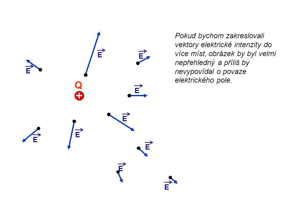 Pokud bychom zakreslovali vektory elektrické intenzity do více míst, obrázek by byl velmi nepřehledný a příliš by nevypovídal o povaze elektrického pole.