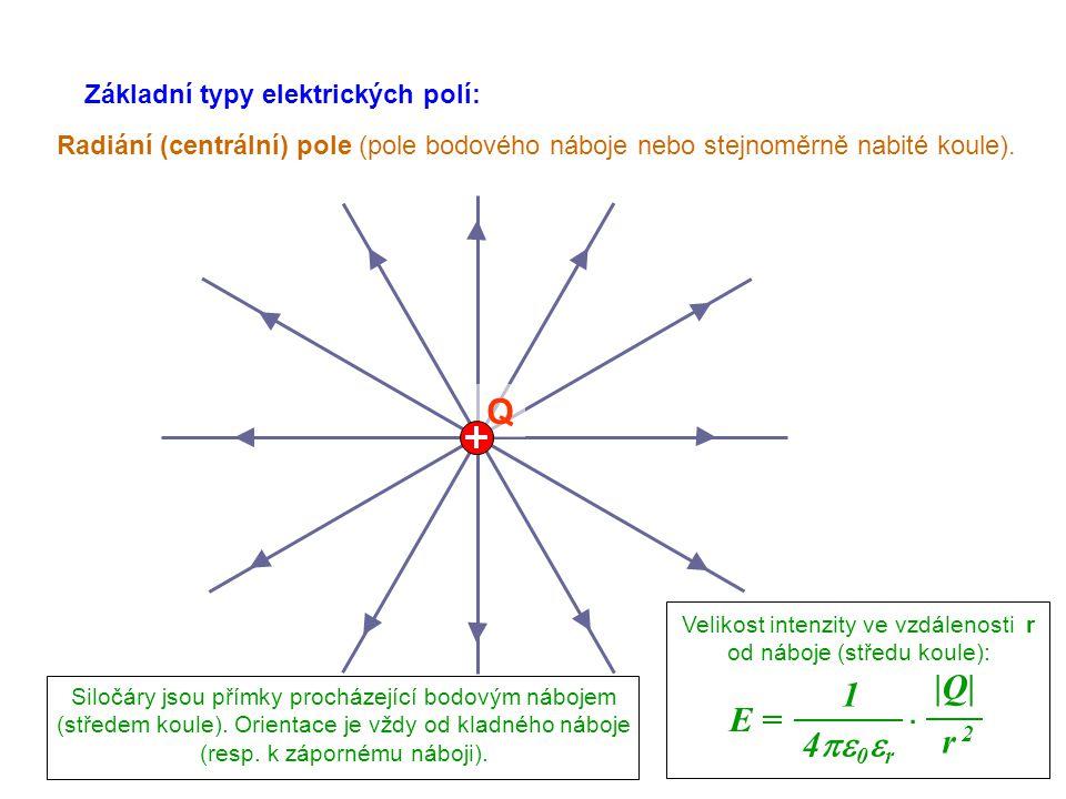 Velikost intenzity ve vzdálenosti r od náboje (středu koule):