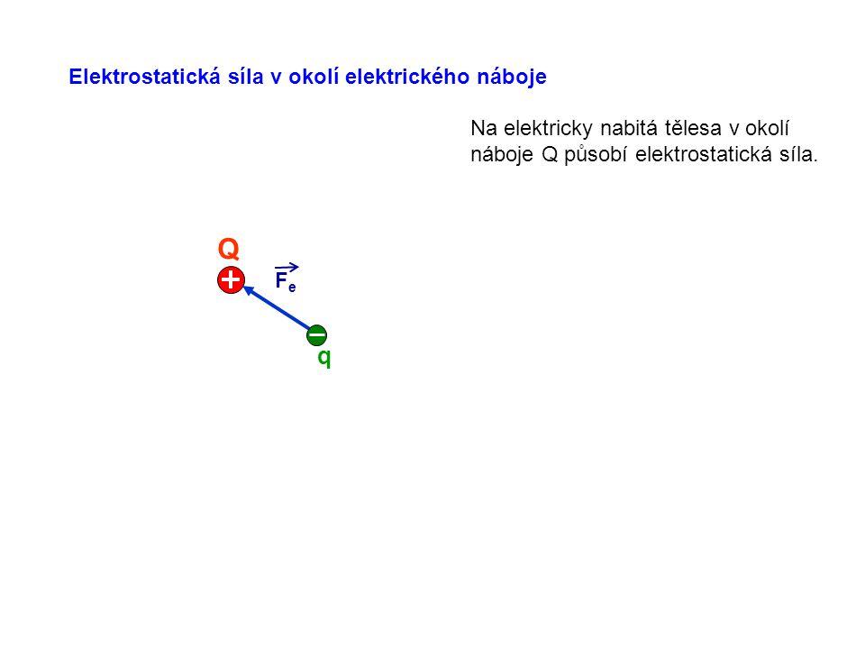 Q q Elektrostatická síla v okolí elektrického náboje