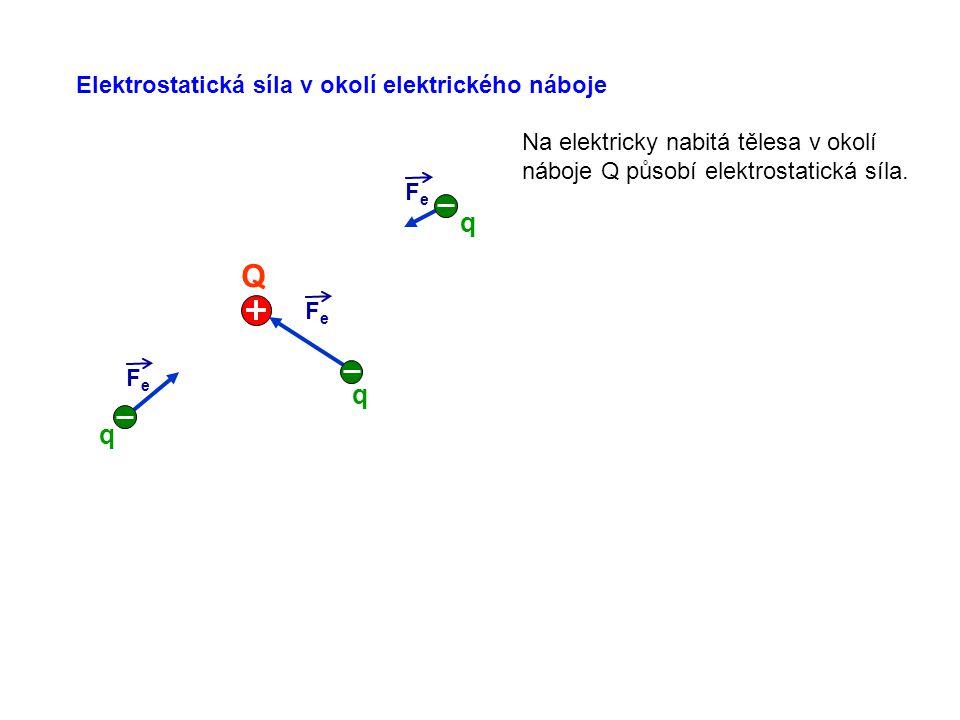 Q q q q Elektrostatická síla v okolí elektrického náboje