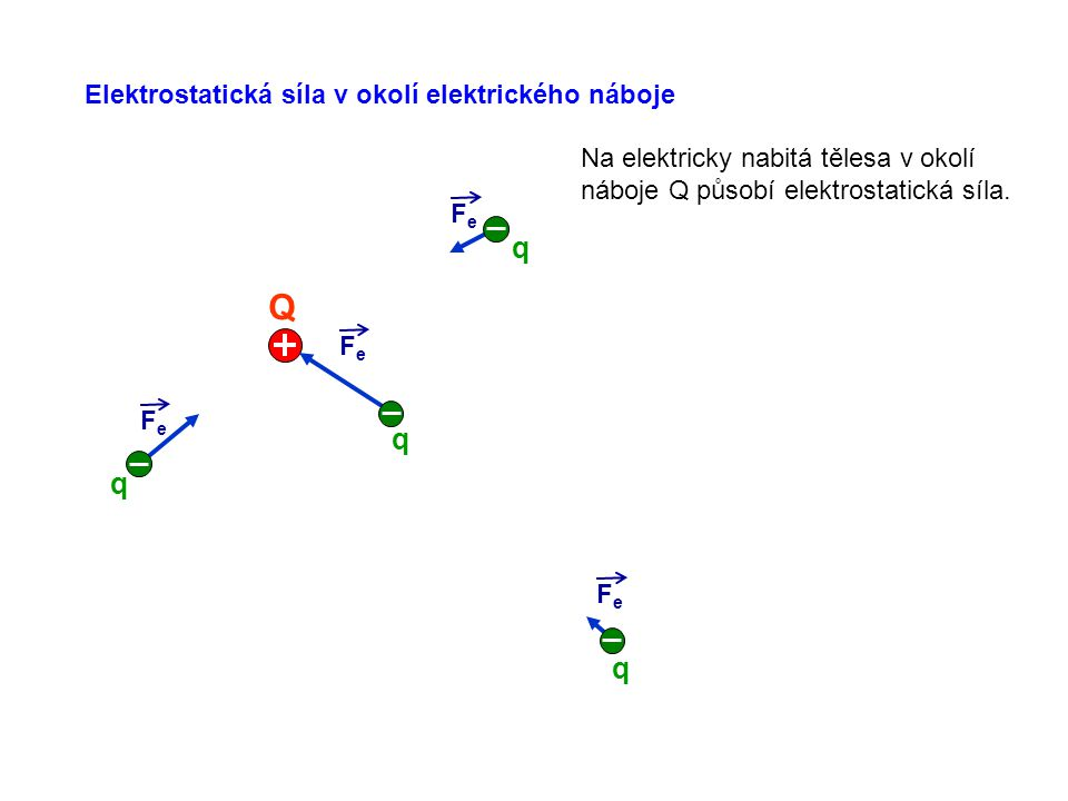 Q q q q q Elektrostatická síla v okolí elektrického náboje