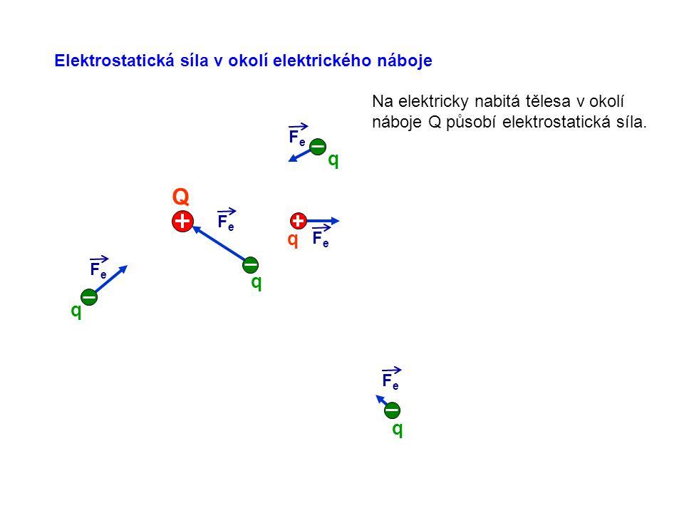 Q q q q q q Elektrostatická síla v okolí elektrického náboje