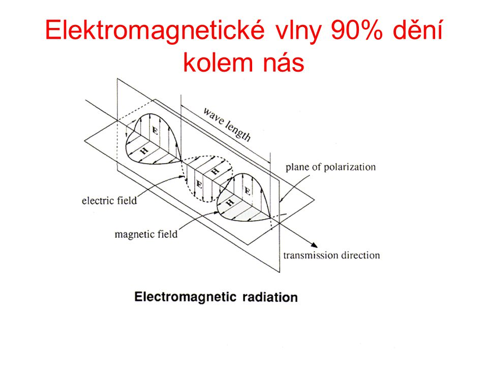 Elektromagnetické vlny 90% dění kolem nás