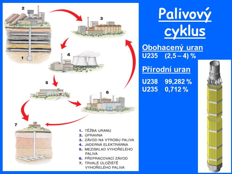 Palivový cyklus Obohacený uran Přírodní uran U235 (2,5 – 4) %