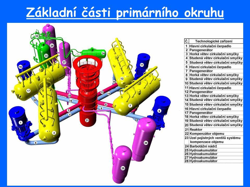 Základní části primárního okruhu