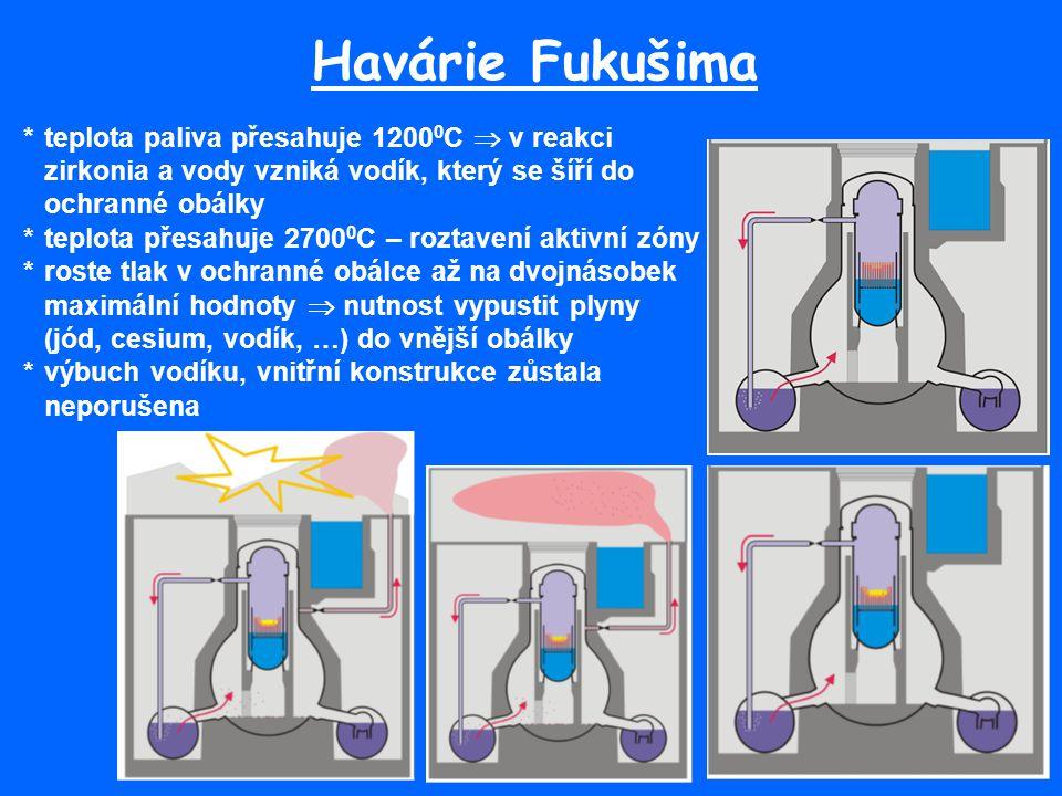 Havárie Fukušima * teplota paliva přesahuje 12000C  v reakci zirkonia a vody vzniká vodík, který se šíří do ochranné obálky.