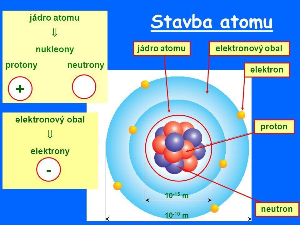 Stavba atomu + - jádro atomu  nukleony protony neutrony