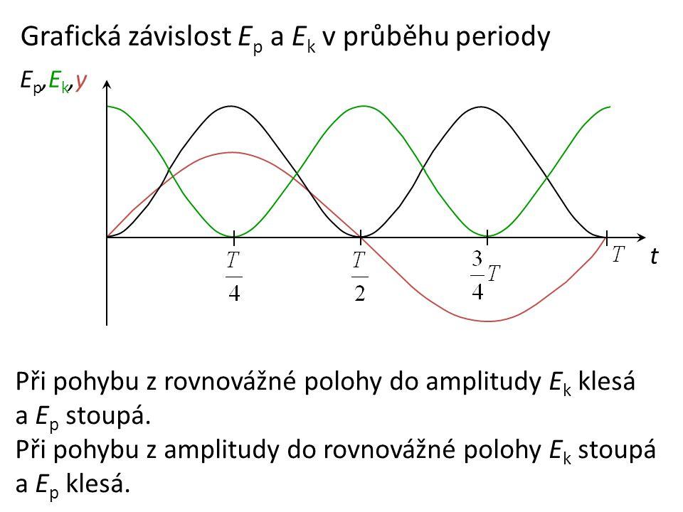 Grafická závislost Ep a Ek v průběhu periody