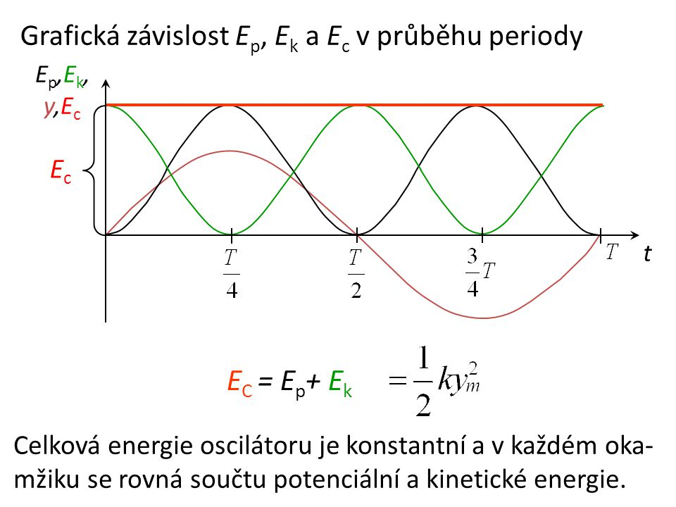 EC = Ep+ Ek Grafická závislost Ep, Ek a Ec v průběhu periody Ec