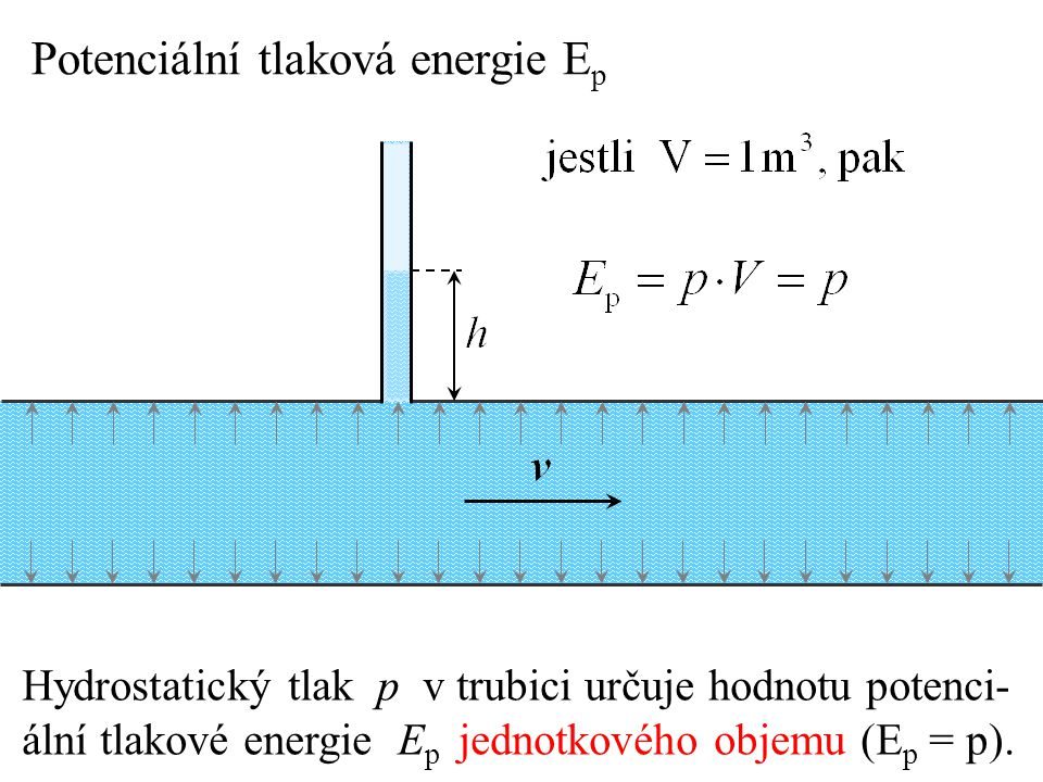 Potenciální tlaková energie Ep