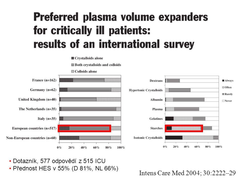 Intens Care Med 2004; 30:2222–29 Dotazník, 577 odpovědí z 515 ICU