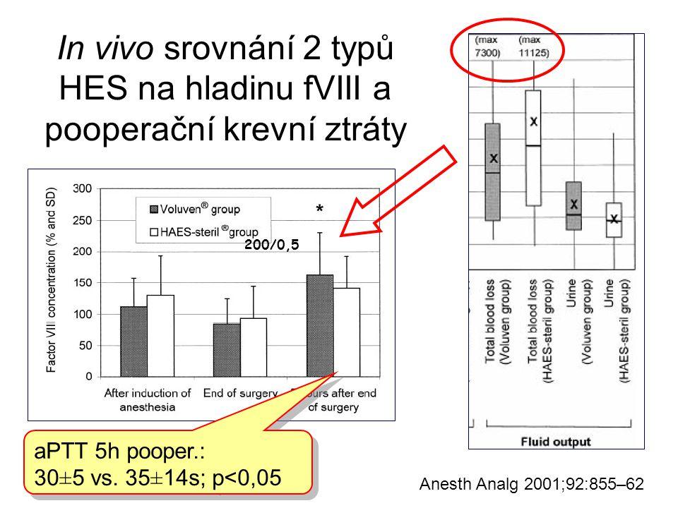 In vivo srovnání 2 typů HES na hladinu fVIII a pooperační krevní ztráty