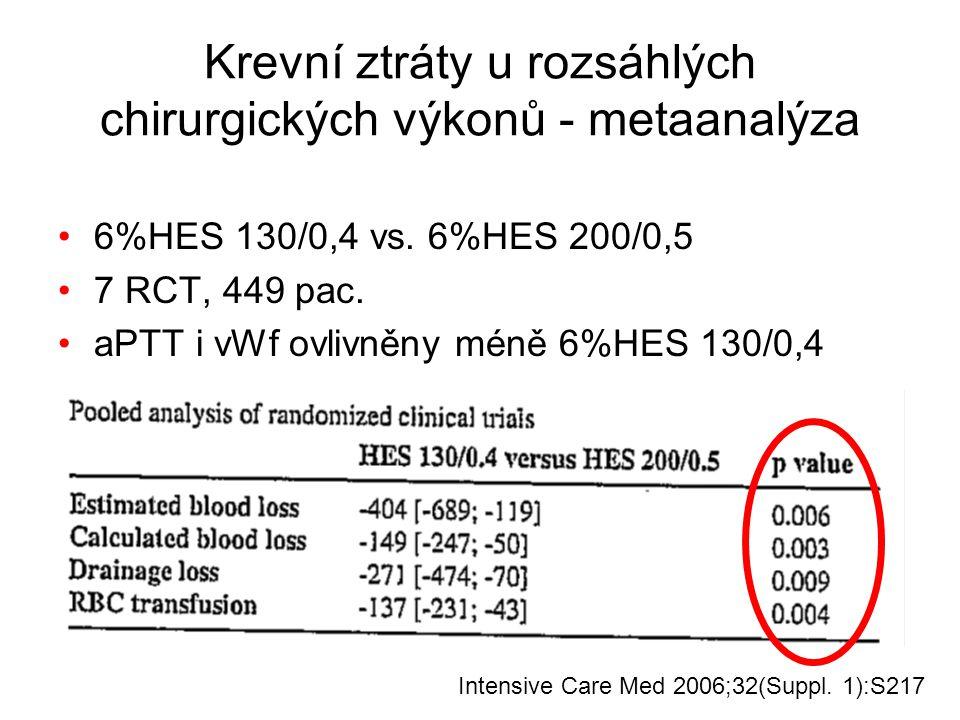 Krevní ztráty u rozsáhlých chirurgických výkonů - metaanalýza