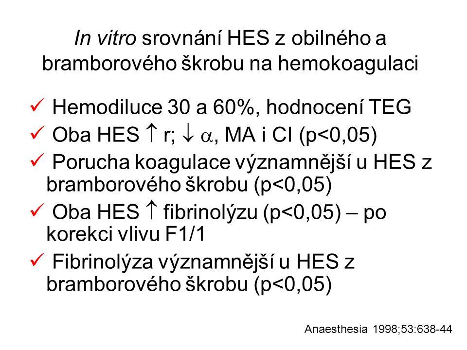 Hemodiluce 30 a 60%, hodnocení TEG
