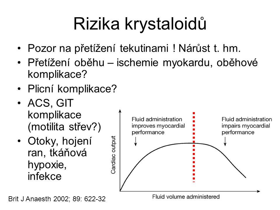 Rizika krystaloidů Pozor na přetížení tekutinami ! Nárůst t. hm.