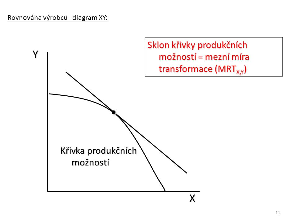 Rovnováha výrobců - diagram XY:
