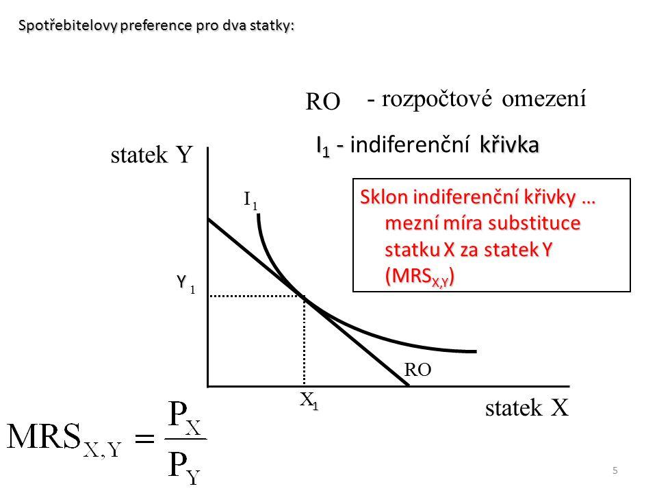I1 - indiferenční křivka statek Y
