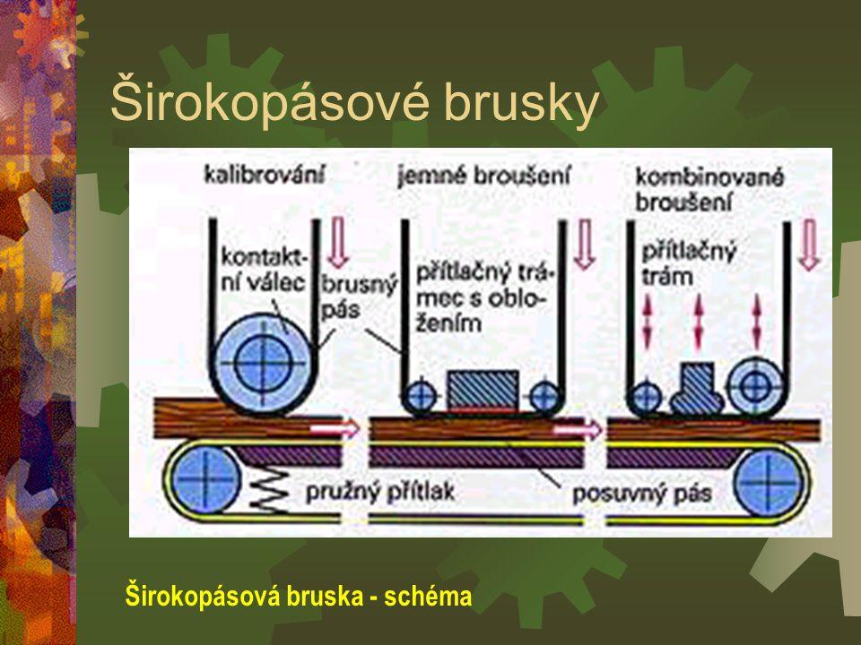 Širokopásové brusky Širokopásová bruska - schéma