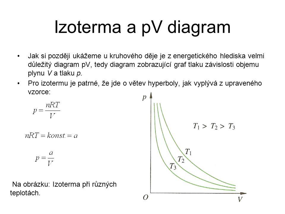 Izoterma a pV diagram