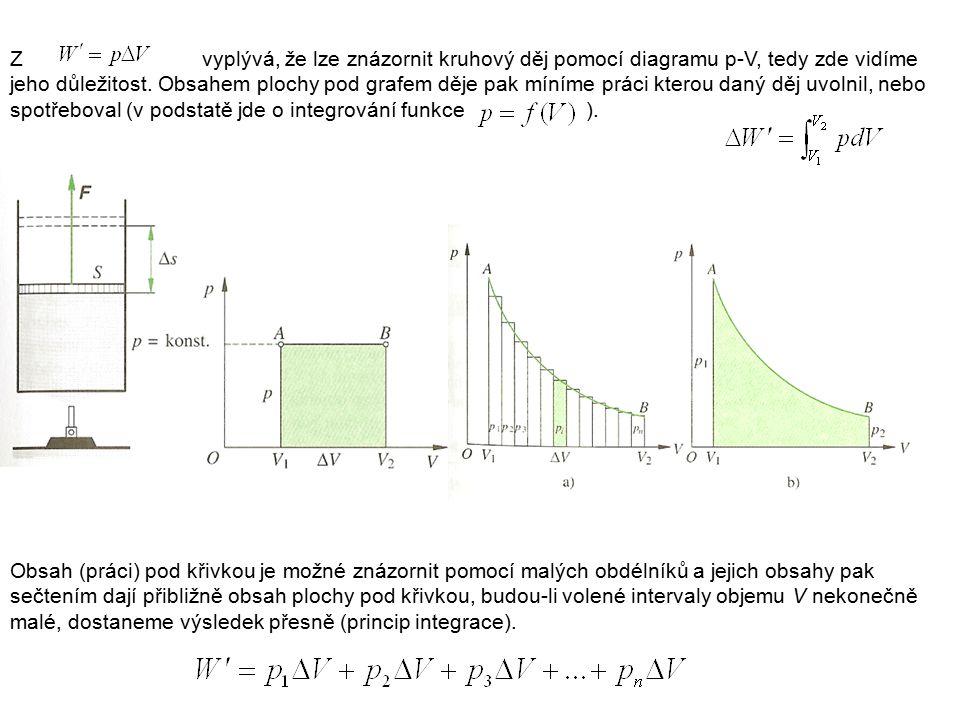 Z vyplývá, že lze znázornit kruhový děj pomocí diagramu p-V, tedy zde vidíme jeho důležitost. Obsahem plochy pod grafem děje pak míníme práci kterou daný děj uvolnil, nebo spotřeboval (v podstatě jde o integrování funkce ).