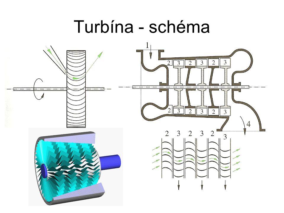 Turbína - schéma