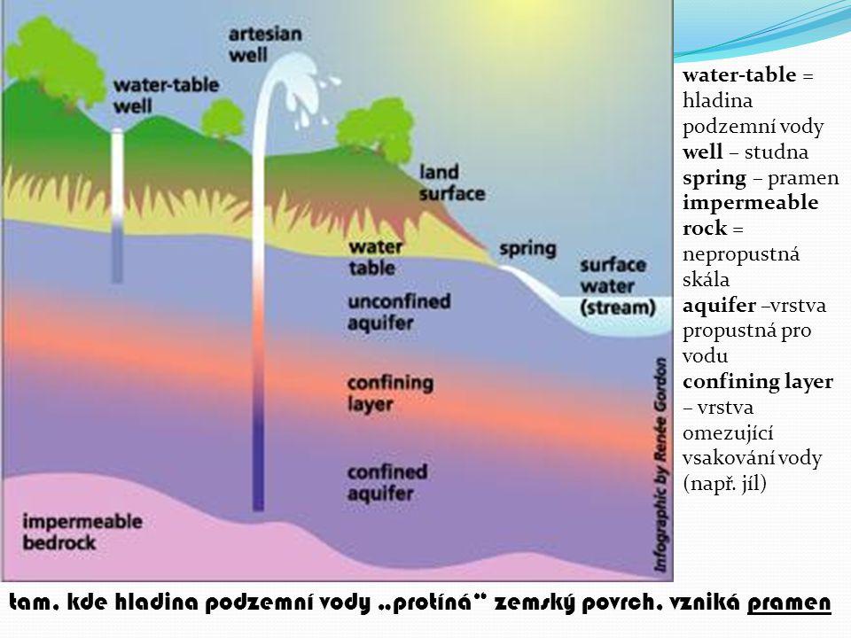 """tam, kde hladina podzemní vody """"protíná zemský povrch, vzniká pramen"""