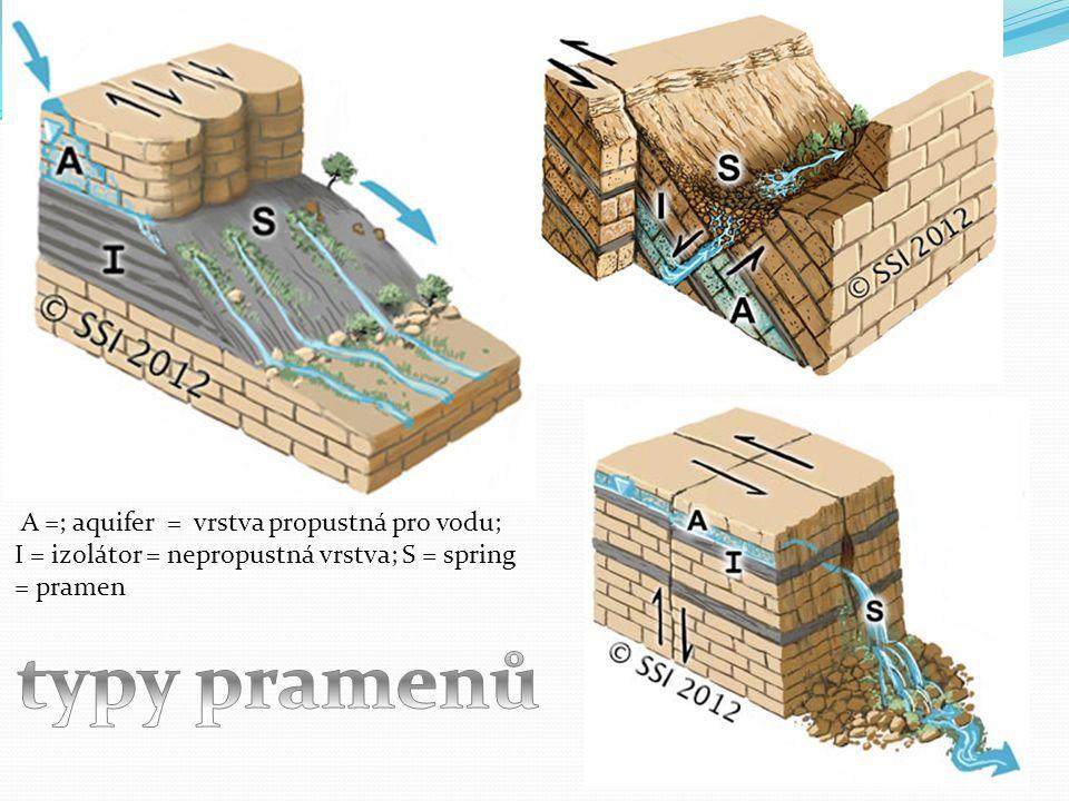 typy pramenů A =; aquifer = vrstva propustná pro vodu;