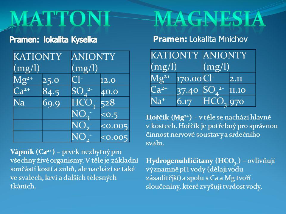 mattoni magnesia KATIONTY (mg/l) ANIONTY (mg/l) Mg2+ 25.0 Cl- 12.0