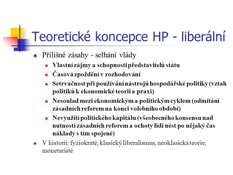 Teoretické koncepce HP - liberální