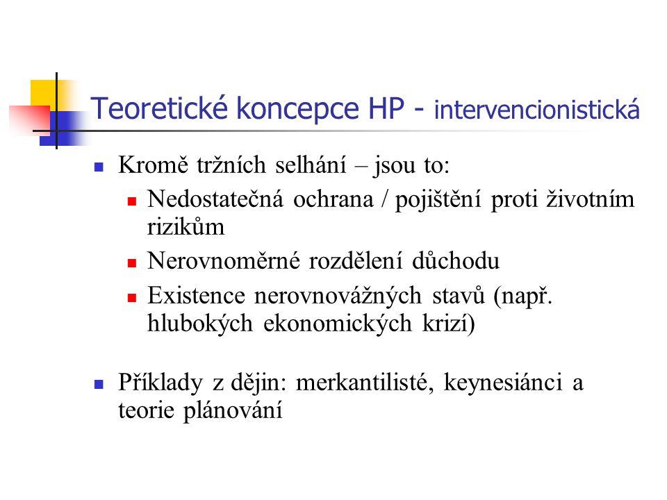 Teoretické koncepce HP - intervencionistická