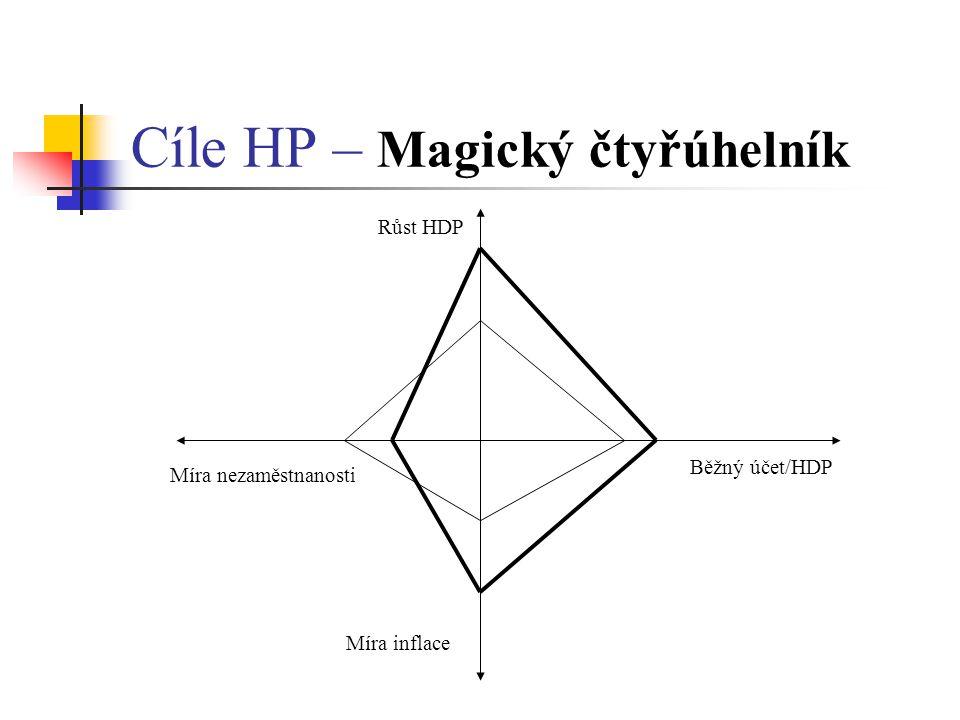 Cíle HP – Magický čtyřúhelník